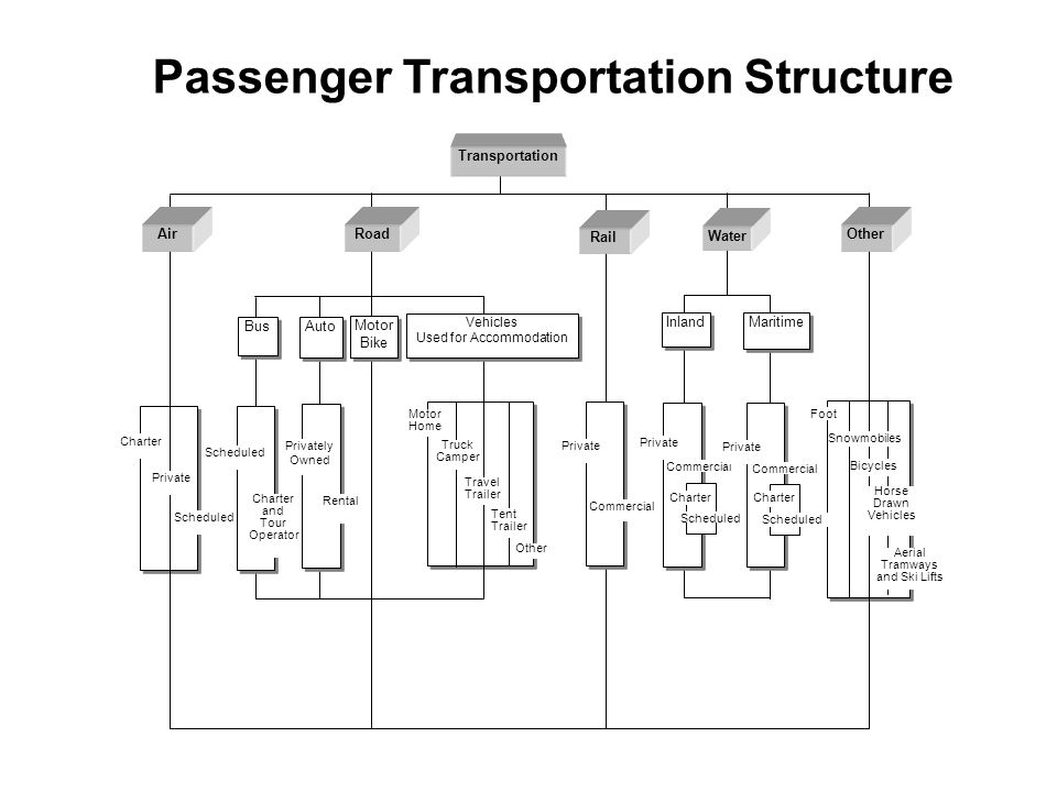 Passenger Transportation Structure