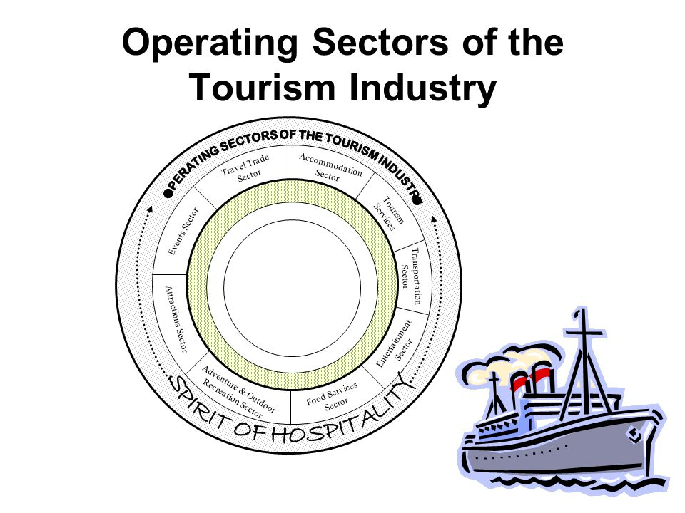 Operating Sectors of the Tourism Industry