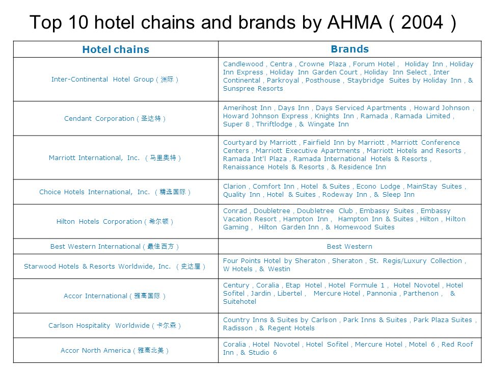 Top 10 hotel chains and brands by AHMA(2004)