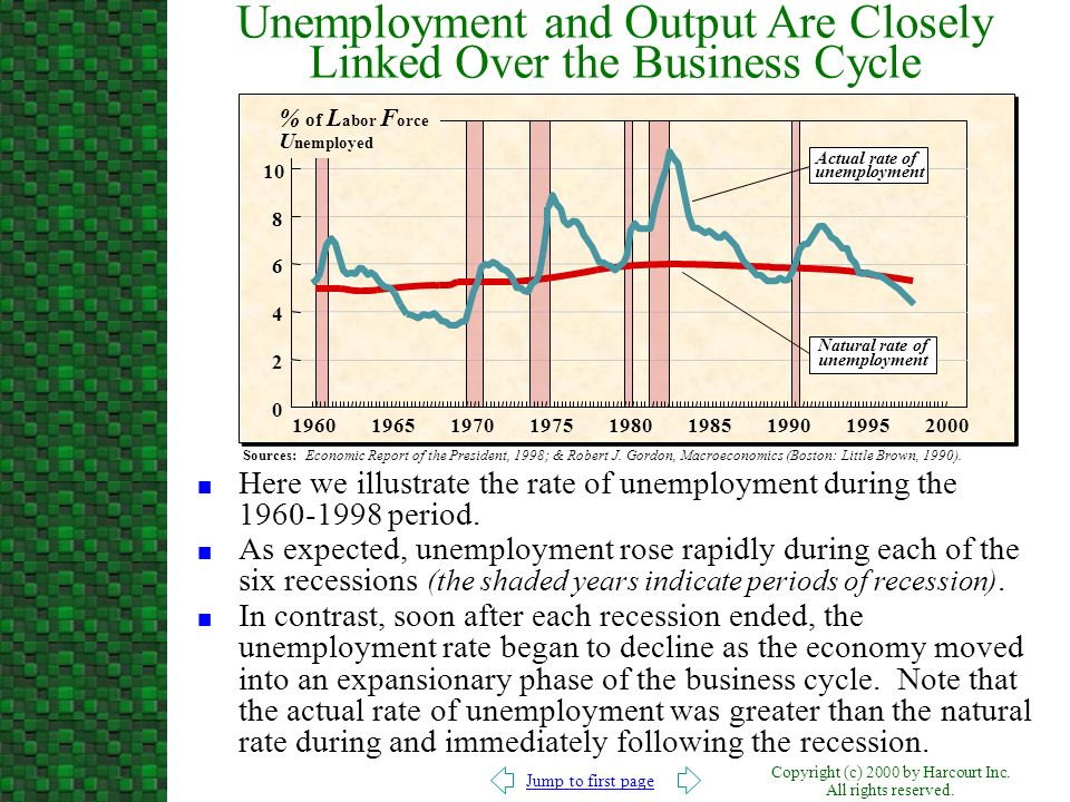 Unemployment and Output Are Closely Linked Over the Business Cycle