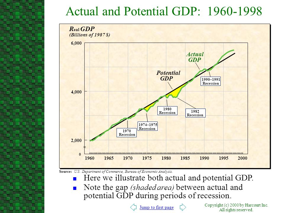 Actual and Potential GDP: 1960-1998
