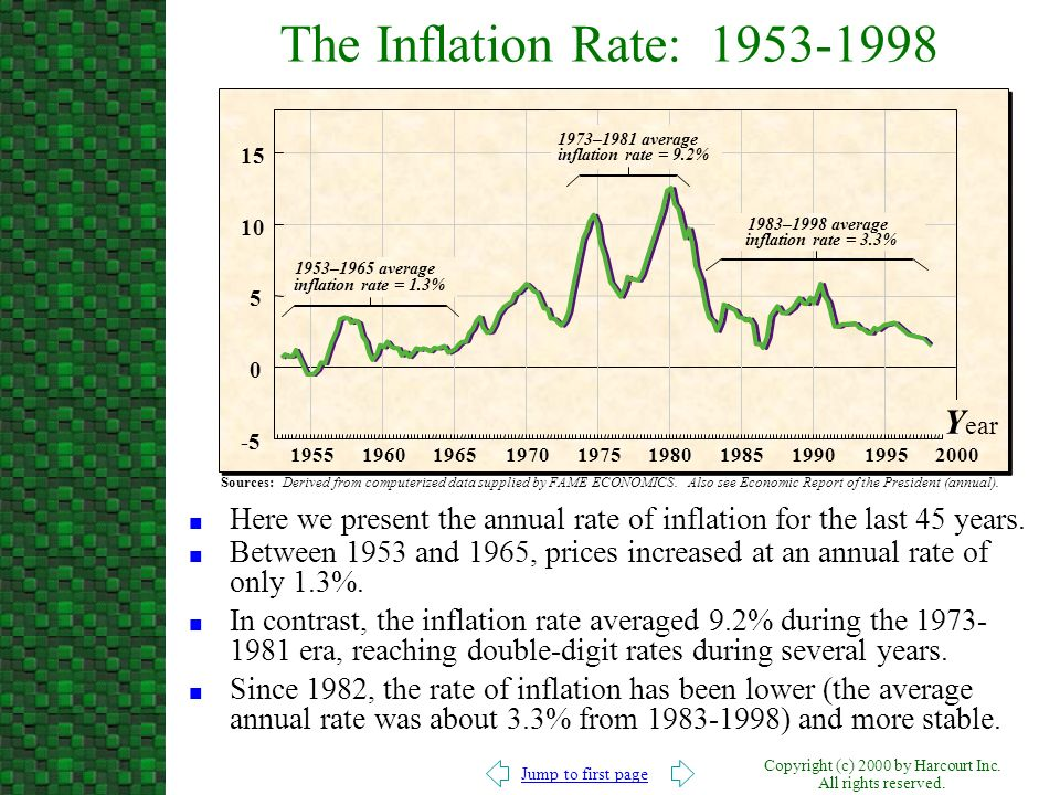 The Inflation Rate: 1953-1998 Year