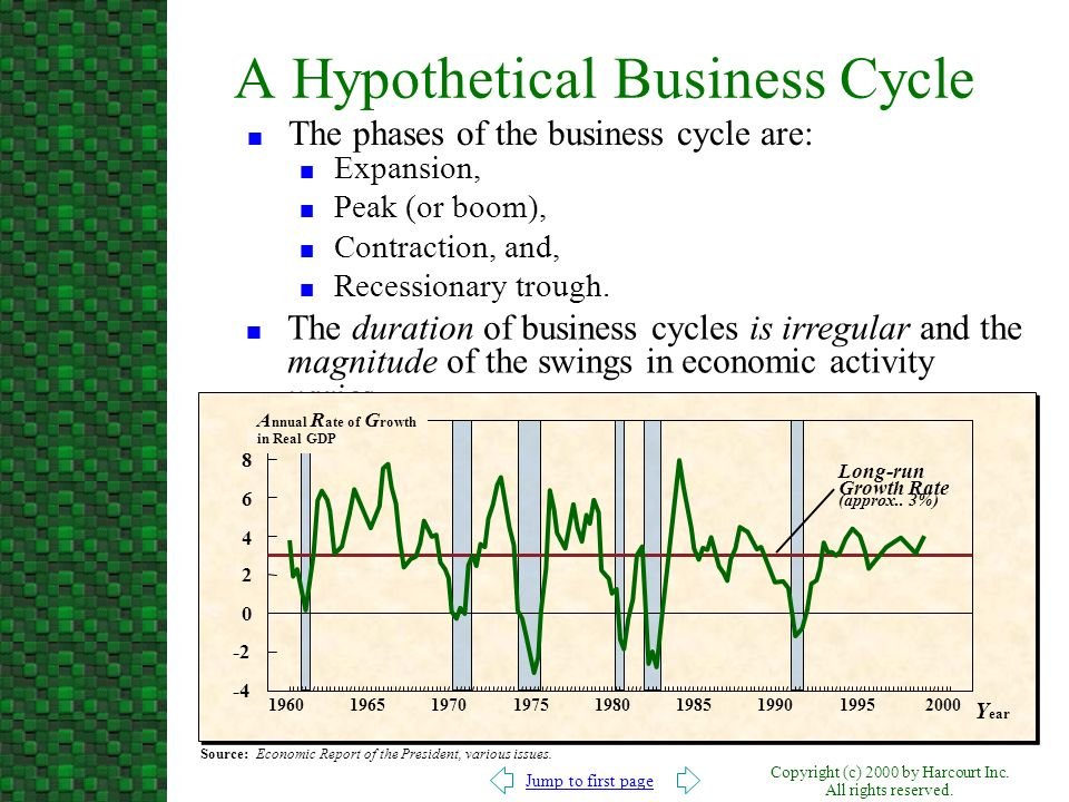 A Hypothetical Business Cycle