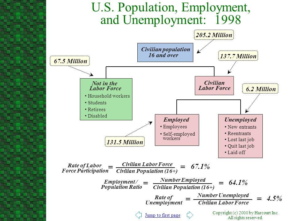 U.S. Population, Employment, and Unemployment: 1998