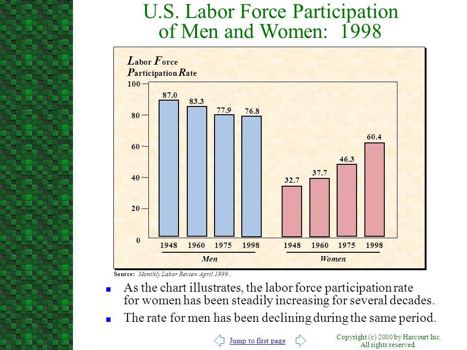 U.S. Labor Force Participation of Men and Women: 1998