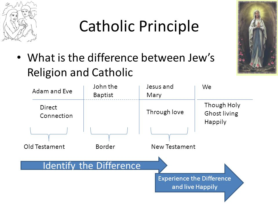Catholic Principle What is the difference between Jew's Religion and Catholic. John the Baptist. Jesus and Mary.