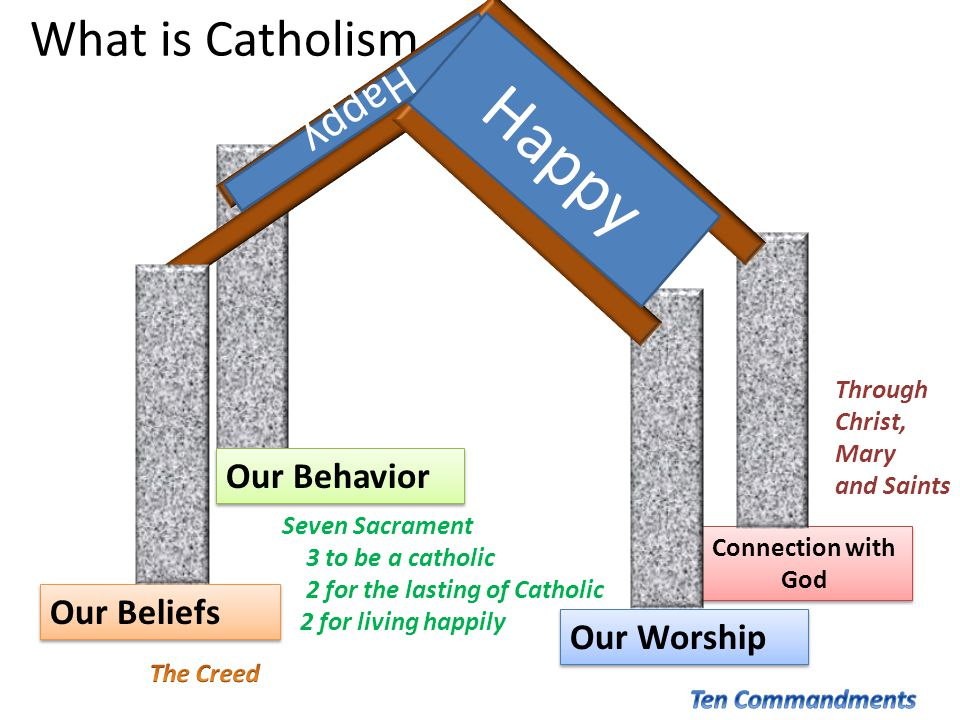 Happy What is Catholism Happy Our Behavior Our Beliefs Our Worship