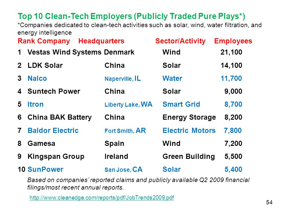 Top 10 Clean-Tech Employers (Publicly Traded Pure Plays*)