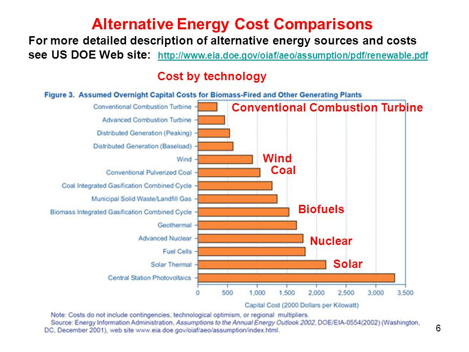 Alternative Energy Cost Comparisons