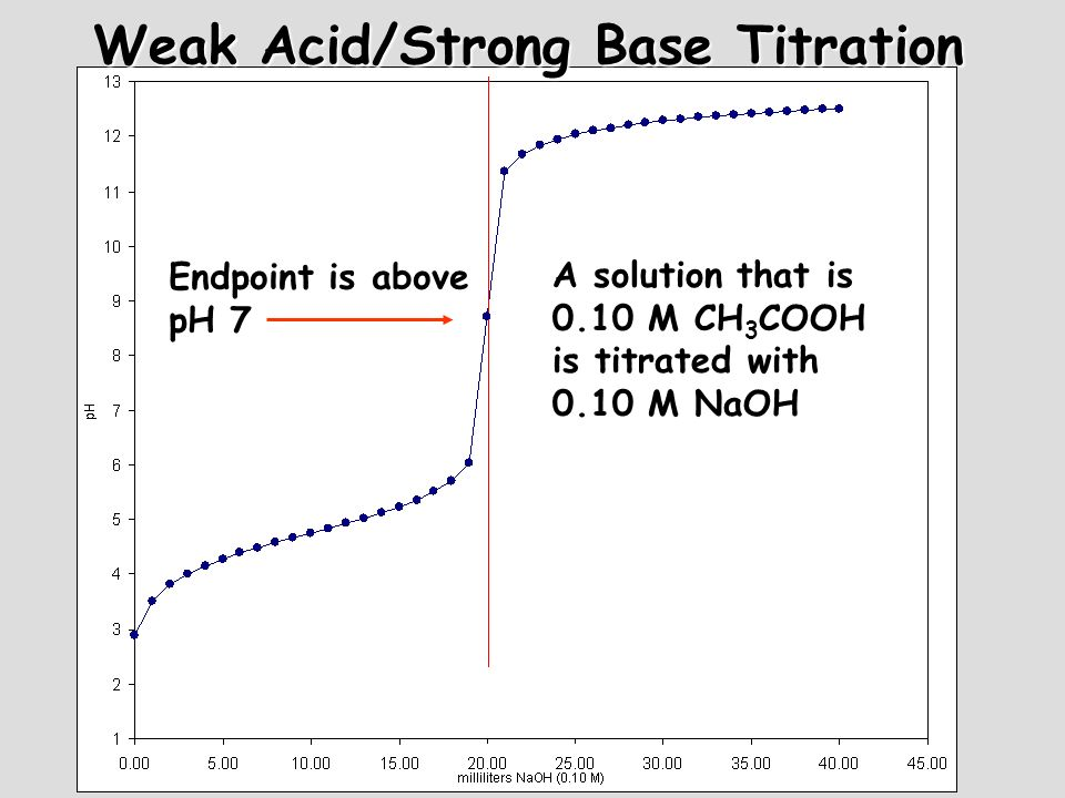 Weak Acid/Strong Base Titration