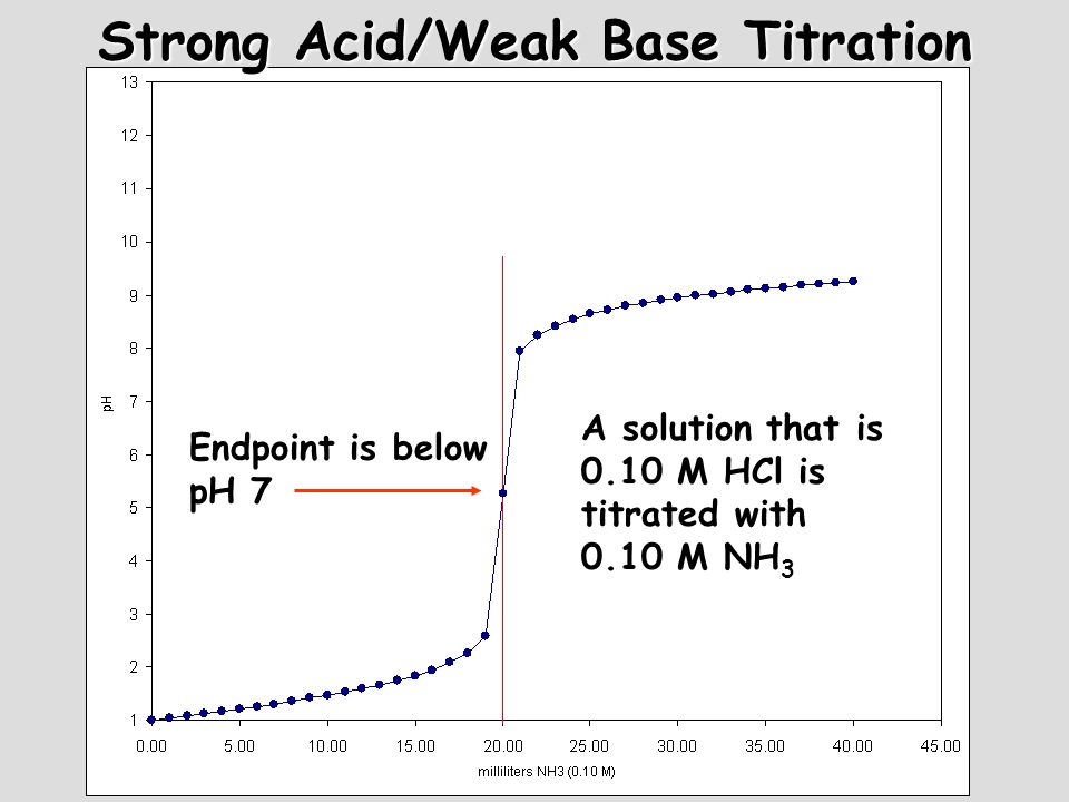 Strong Acid/Weak Base Titration
