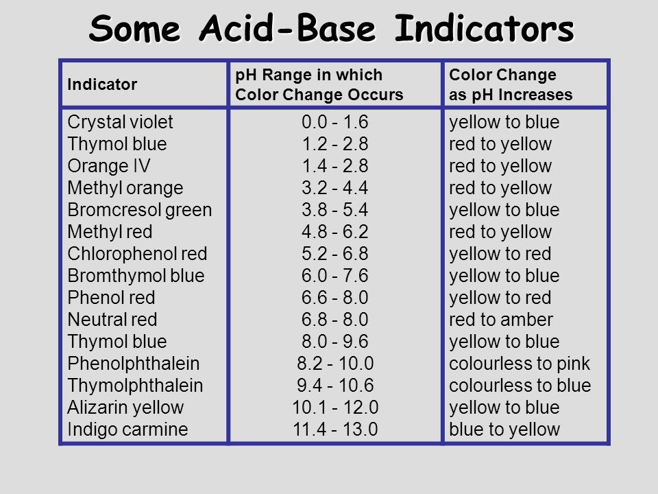 Some Acid-Base Indicators