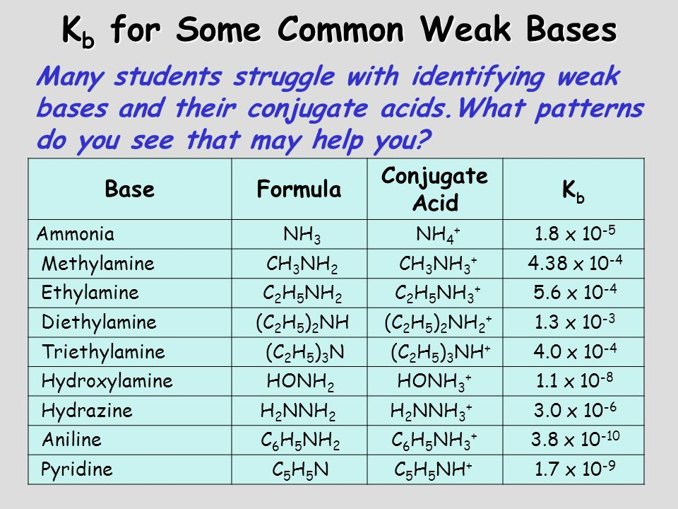 Kb for Some Common Weak Bases