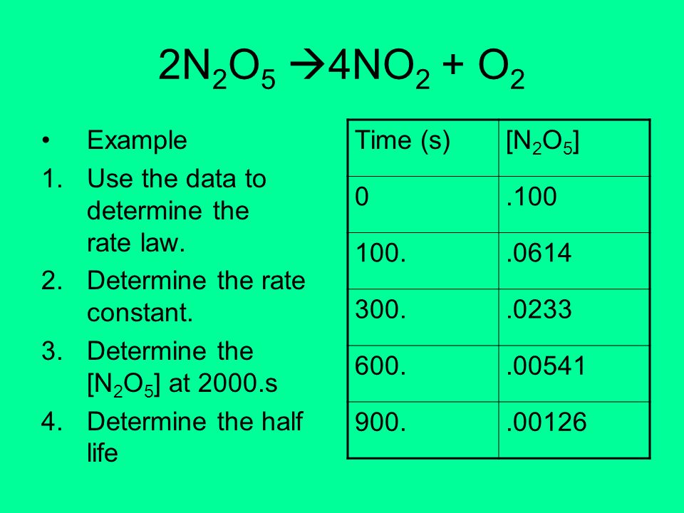 2N2O5 4NO2 + O2 Example Use the data to determine the rate law.