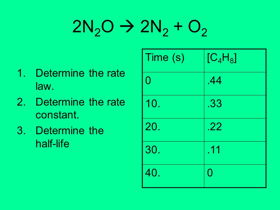 2N2O  2N2 + O2 Determine the rate law. Determine the rate constant.