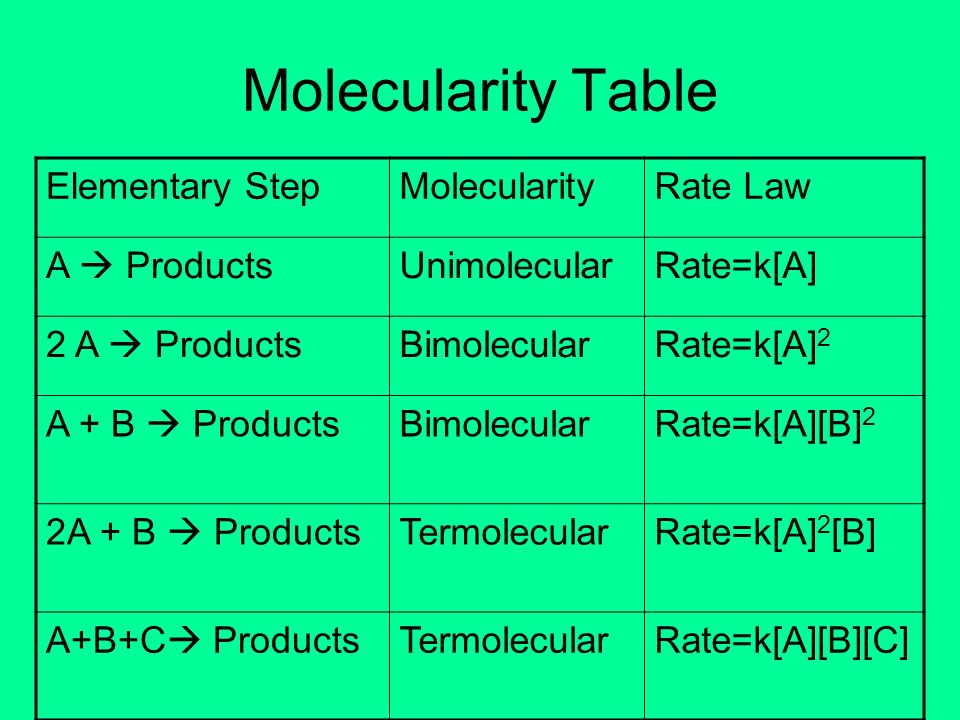 Molecularity Table Elementary Step Molecularity Rate Law A  Products