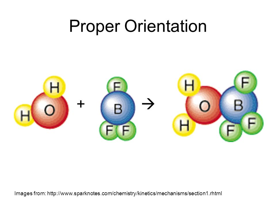 Proper Orientation+  Images from: http://www.sparknotes.com/chemistry/kinetics/mechanisms/section1.rhtml.