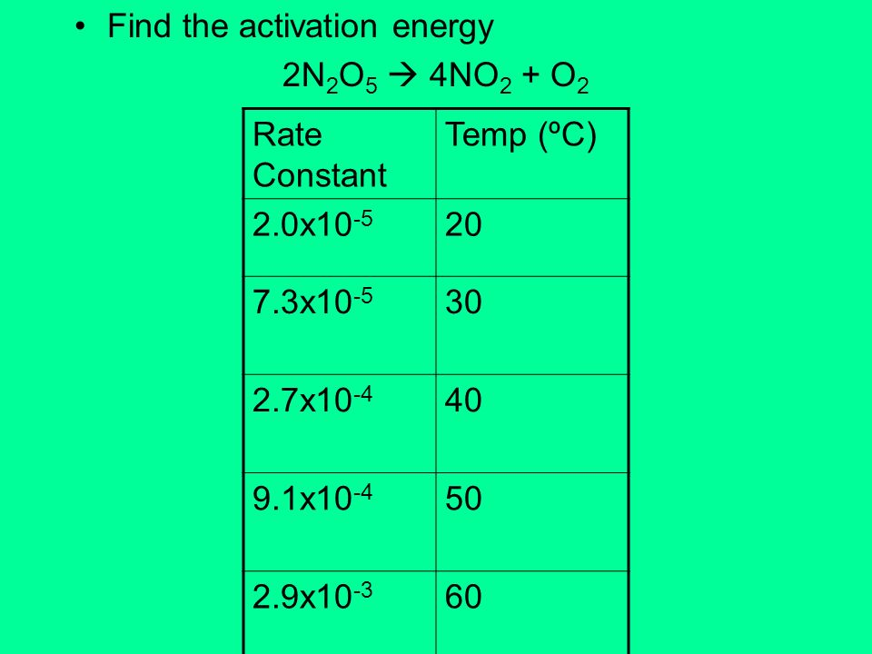 Find the activation energy