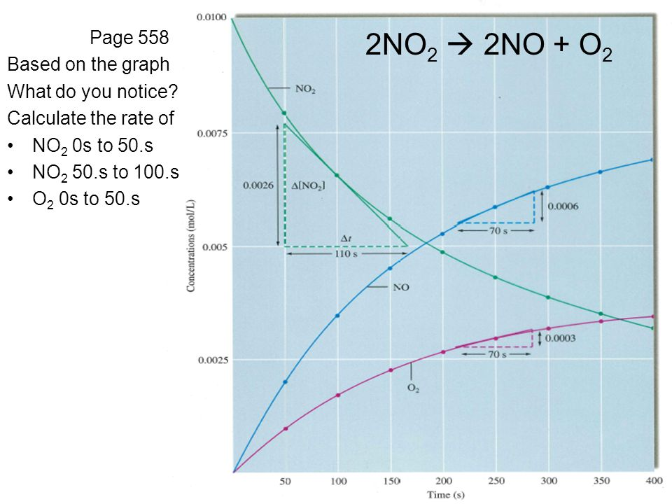 2NO2  2NO + O2 Page 558 Based on the graph What do you notice