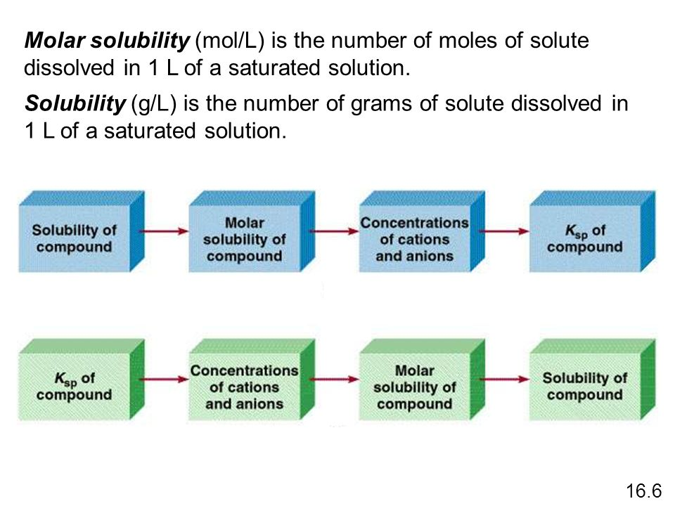 Molar solubility (mol/L) is the number of moles of solute dissolved in 1 L of a saturated solution.