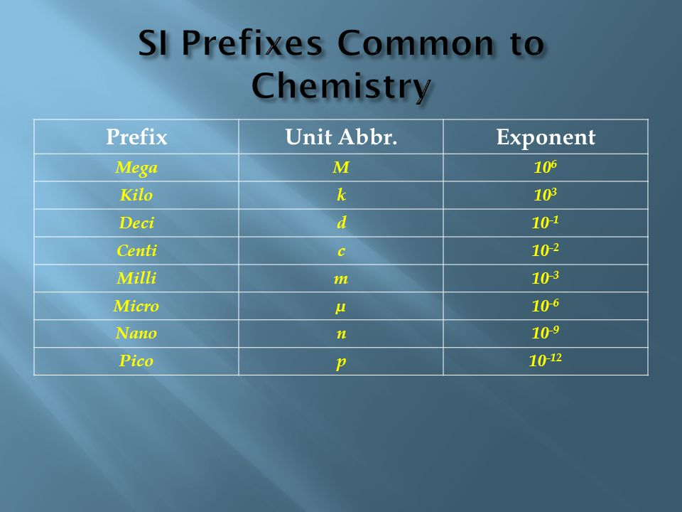 SI Prefixes Common to Chemistry