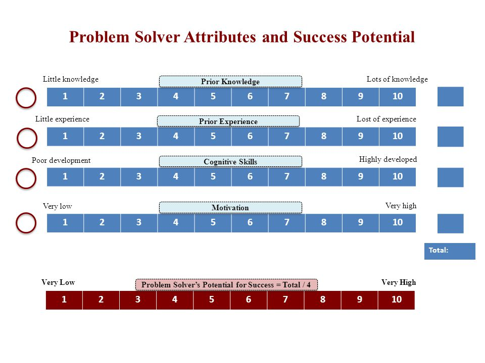 Problem Solver's Potential for Success = Total / 4