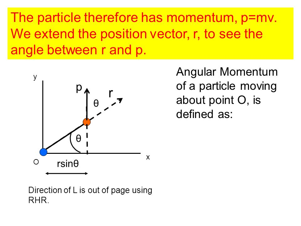 The particle therefore has momentum, p=mv