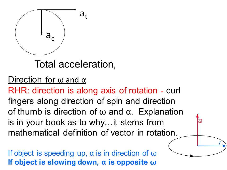 ac at Total acceleration, Direction for ω and α