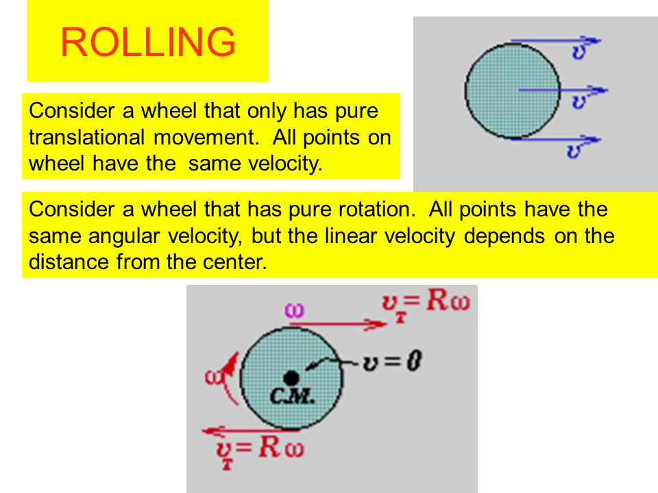 ROLLINGConsider a wheel that only has pure translational movement. All points on wheel have the same velocity.