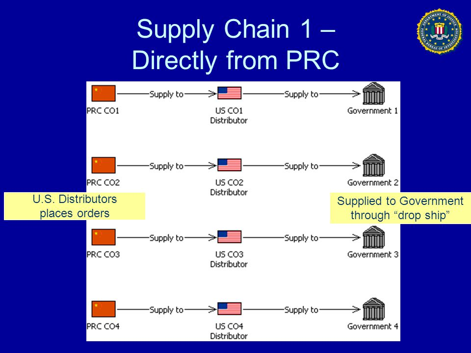 Supply Chain 1 – Directly from PRC