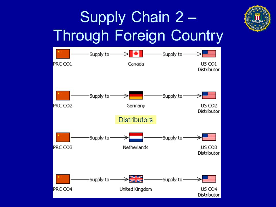 Supply Chain 2 – Through Foreign Country