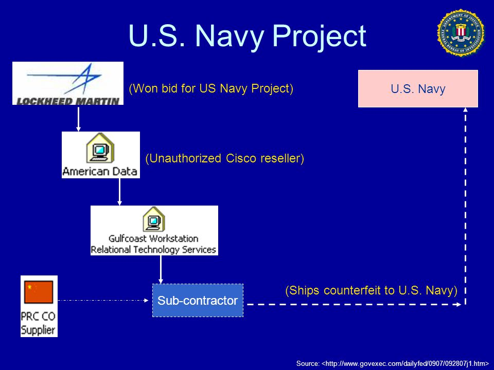 U.S. Navy Project U.S. Navy (Won bid for US Navy Project)