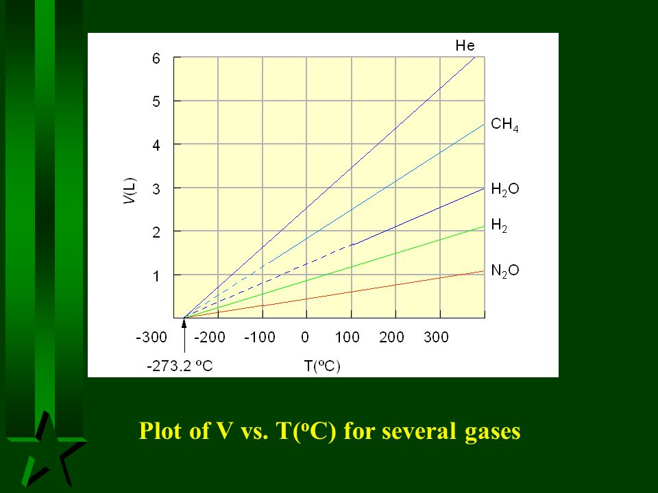 Plot of V vs. T(oC) for several gases