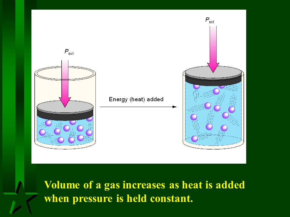 Volume of a gas increases as heat is added