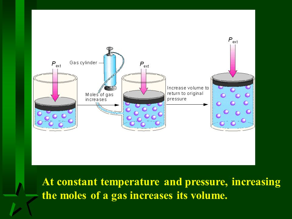 At constant temperature and pressure, increasing