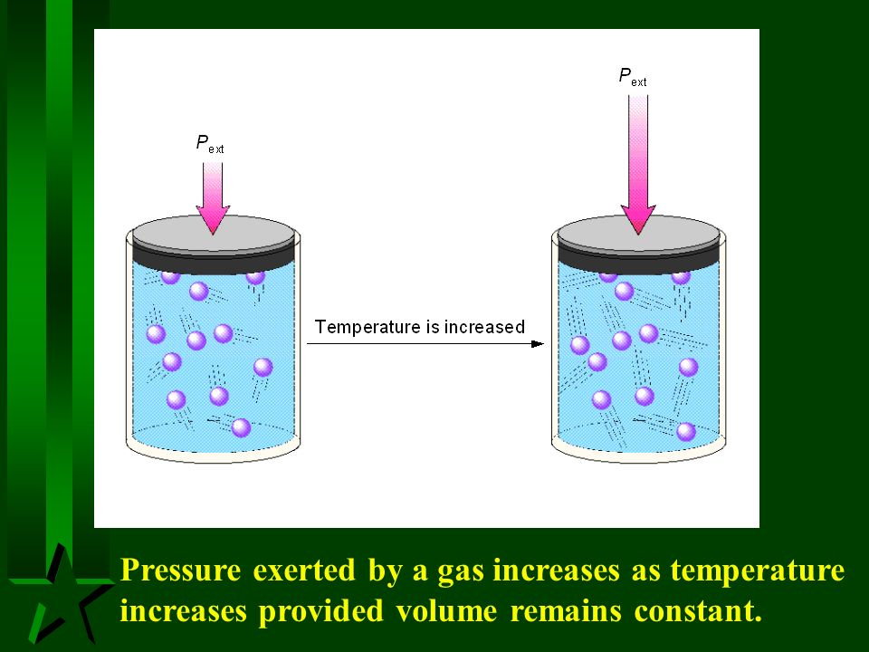 Pressure exerted by a gas increases as temperature