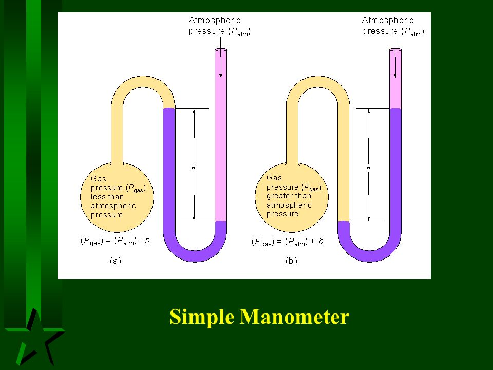 Simple Manometer