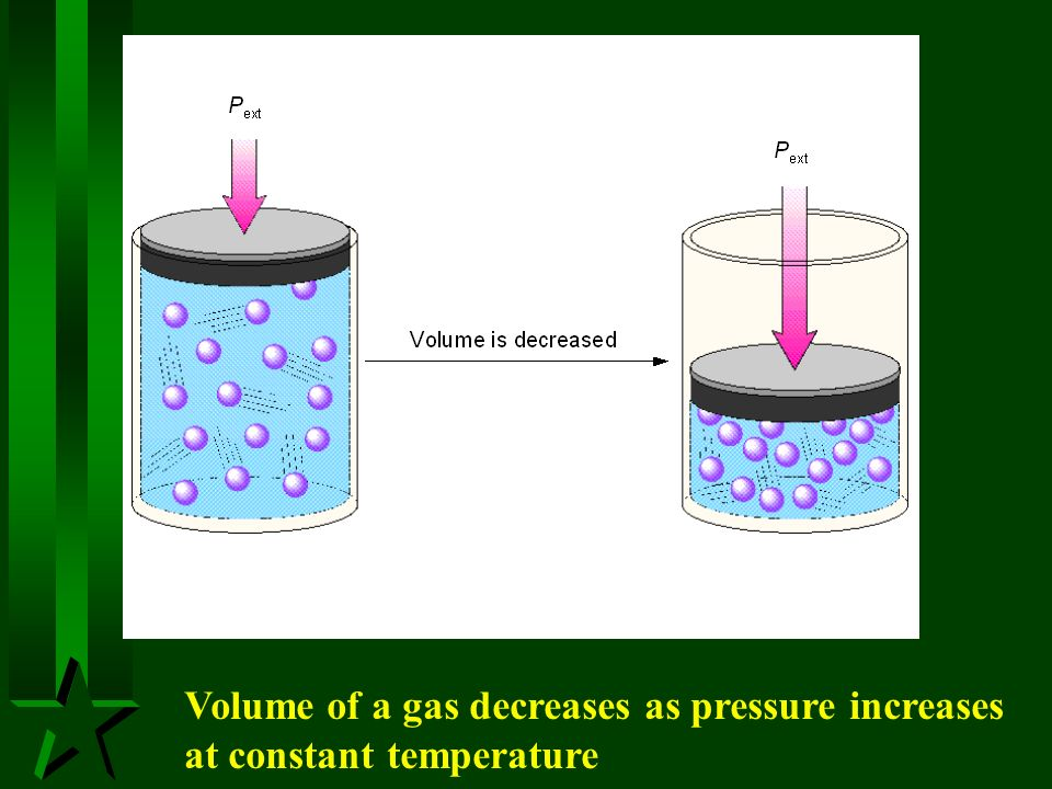 Volume of a gas decreases as pressure increases