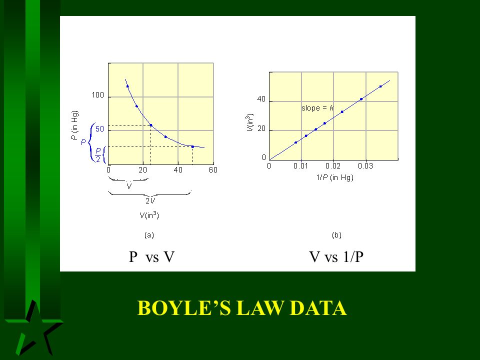 P vs V V vs 1/P BOYLE'S LAW DATA