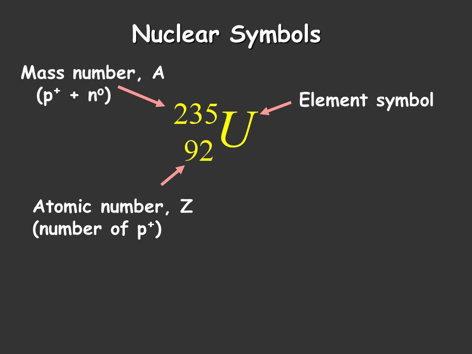 Nuclear Symbols Mass number, A (p+ + no) Element symbol