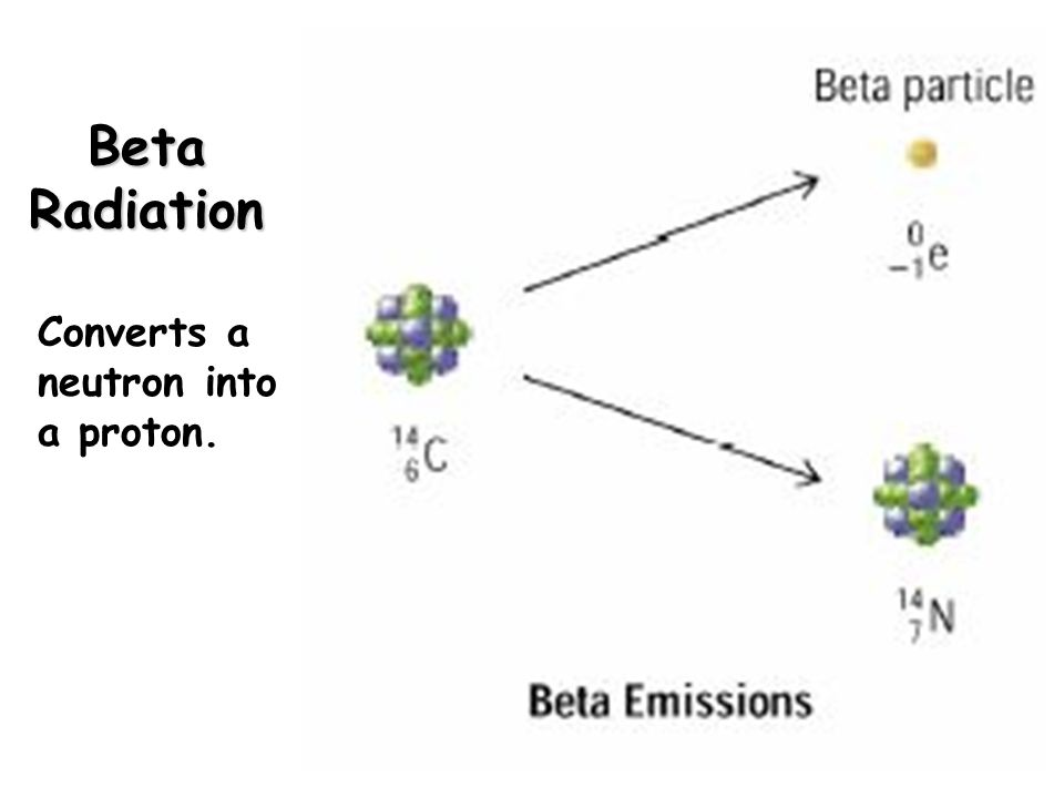 Beta Radiation Converts a neutron into a proton.