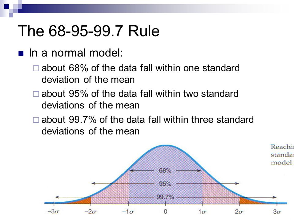 The 68-95-99.7 Rule In a normal model: