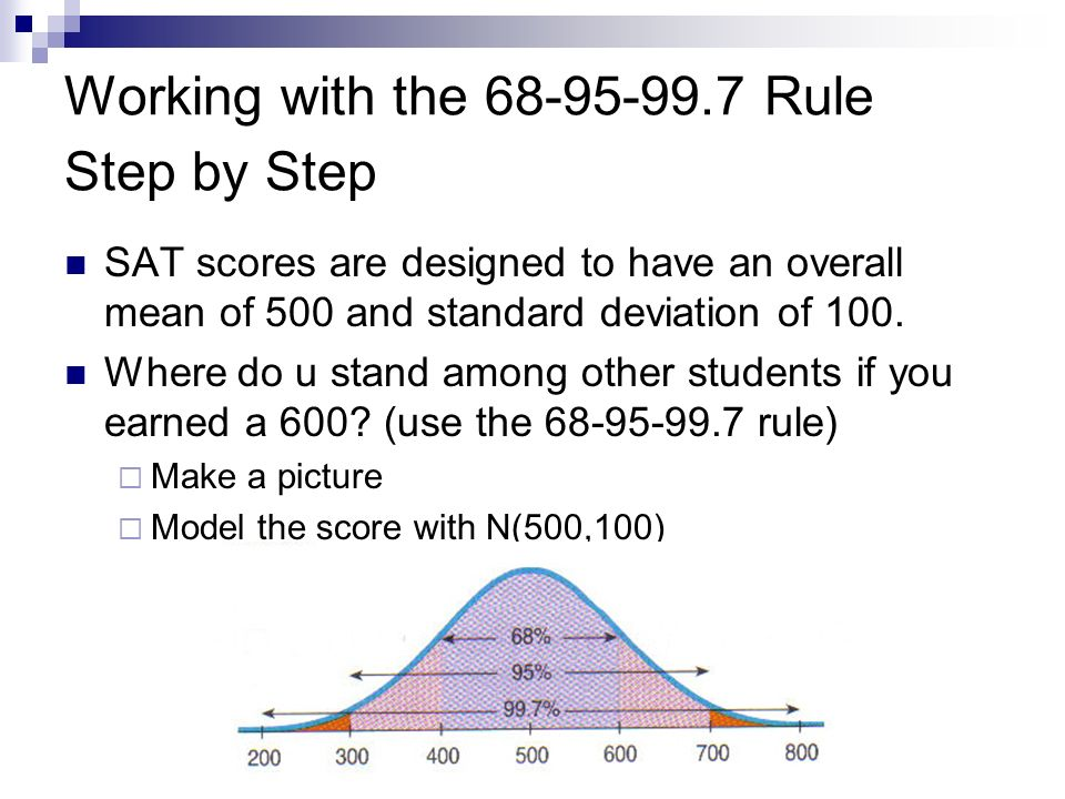 Working with the 68-95-99.7 Rule Step by Step