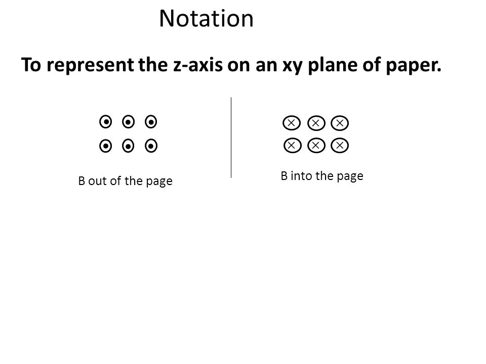 Notation To represent the z-axis on an xy plane of paper. • 