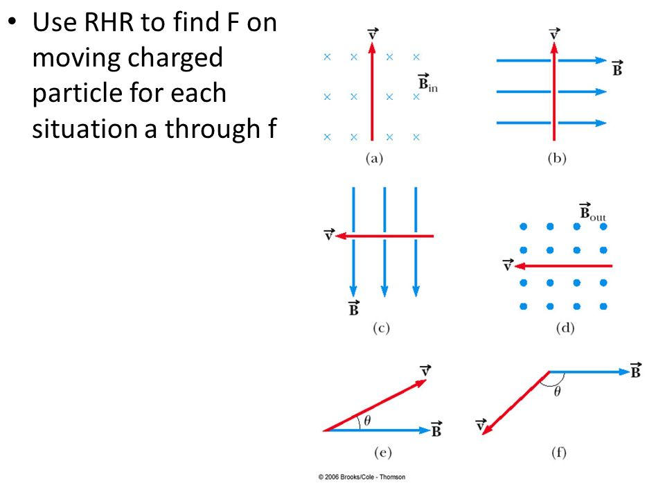 Use RHR to find F on moving charged particle for each situation a through f