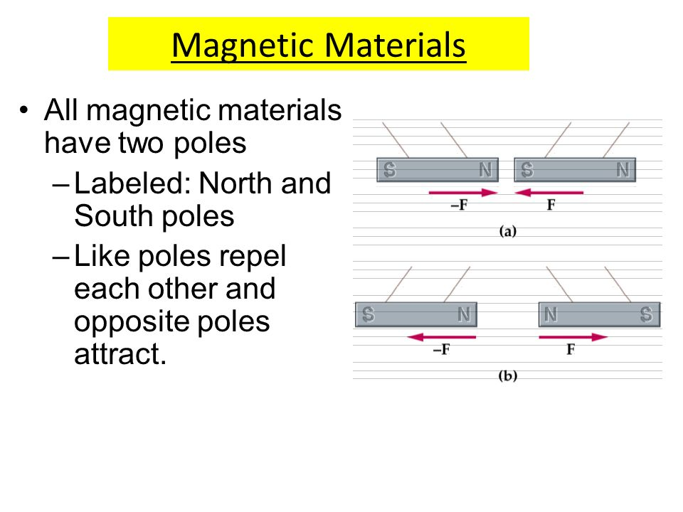 Magnetic Materials All magnetic materials have two poles