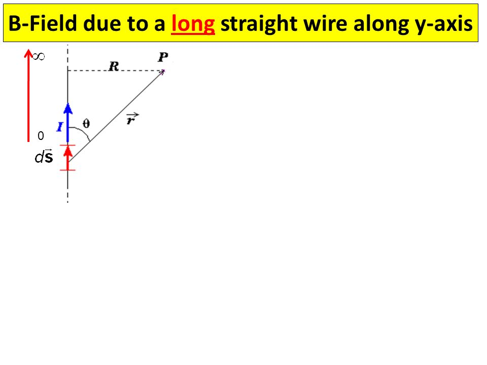 B-Field due to a long straight wire along y-axis