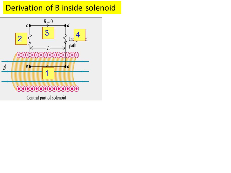 Derivation of B inside solenoid