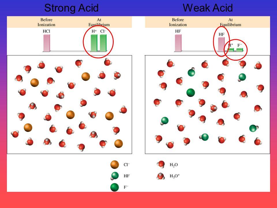 Strong Acid Weak Acid