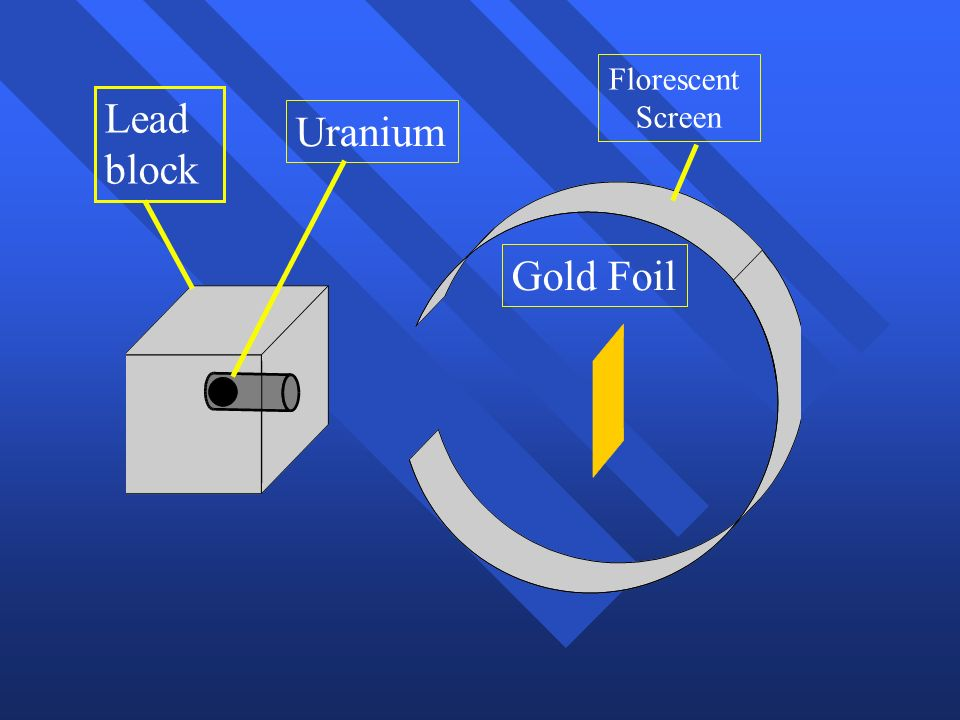 Florescent Screen Lead block Uranium Gold Foil